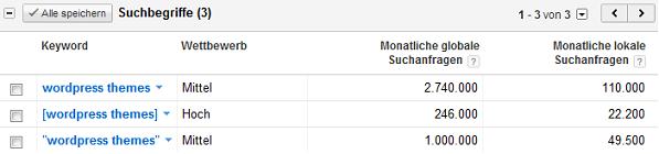 Google Keyword Tool Auswertung Suchbegriffe
