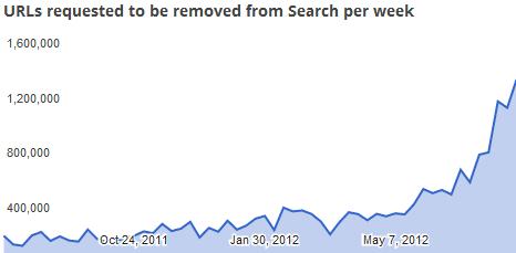 Google Urheberrechts Verstoß Grafik