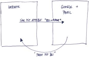 rel=author Verknüpfung zu Google+ als Schaubild