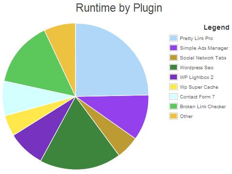 p3 wordpress plugin zur performance optimierung