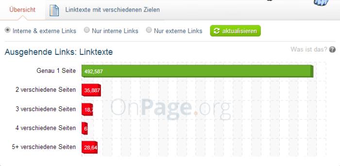 onpage.org übersicht zur internen Verlinkung