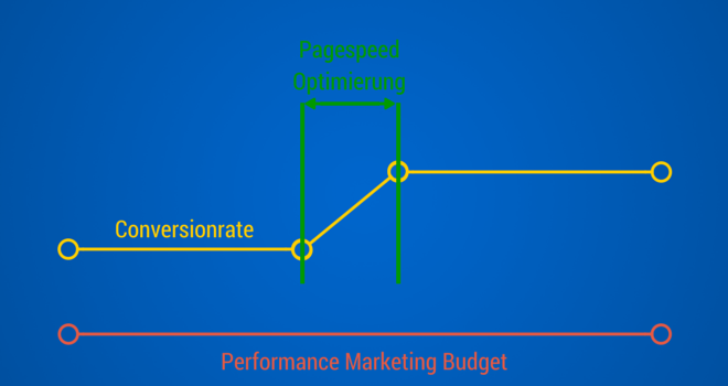 1Performance Marketing und SEO