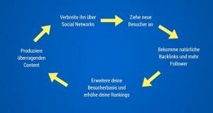 content marketing ist nicht gleich seo