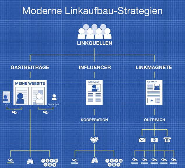 Moderne Linkaufbau Strategien